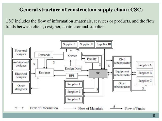 the construction industry value chain On the other end of the supply chain, general contractors are constantly  competing for dependable subcontractors, especially when the industry.