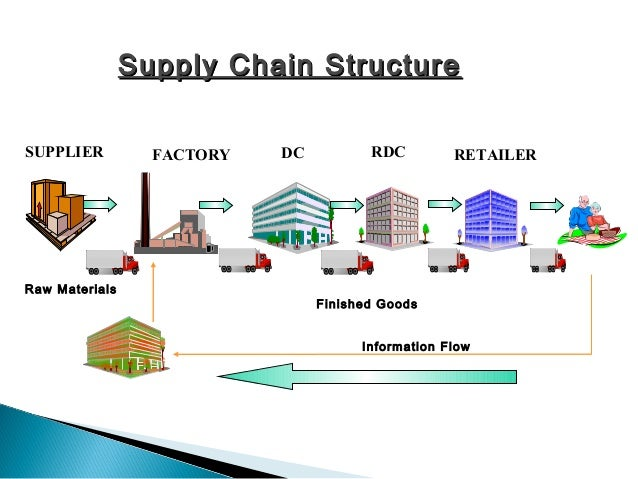 leagility defined for the supply chain essay The supply chain concept this essay the supply chain concept and other 64,000+ term papers, college essay examples and free  leagility defined for the supply chain.