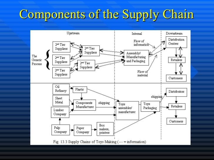 lumber supply chain 1