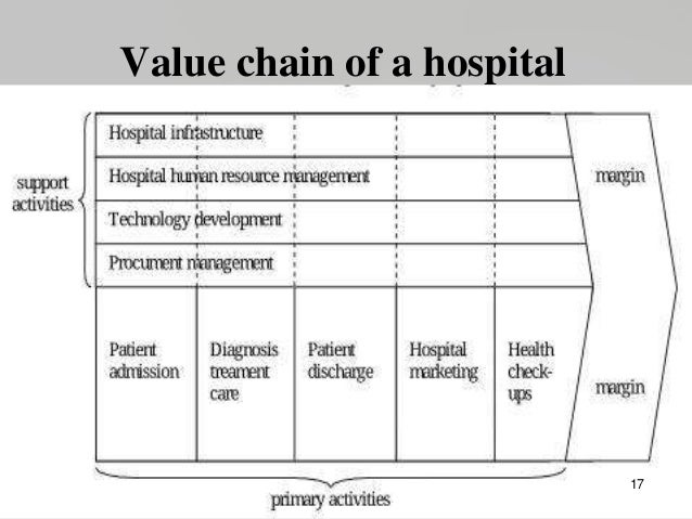 Supply Chain Management in Hospital: A Case Study