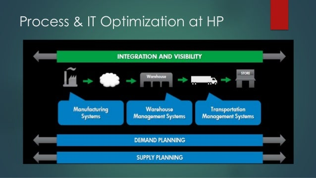 hp deskjet supply chain analysis Let us write or edit the case study on your topic hewlett-packard: deskjet printer supply chain with a personal 20%  swot analysis has been included in this.