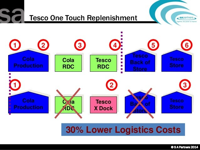 strategic logistics tesco Operation management: a case study of tesco 409 downloads strategic logistic planning of tesco logistics strategy created the effective management process of.