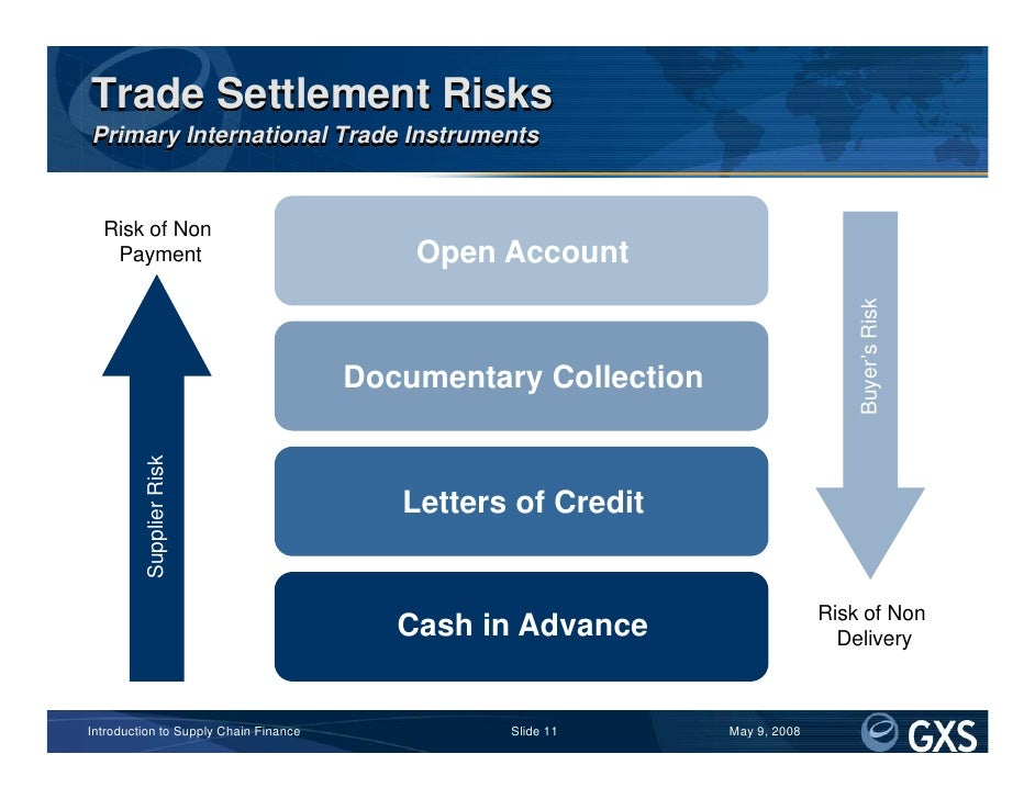 Introduction To Supply Chain Finance