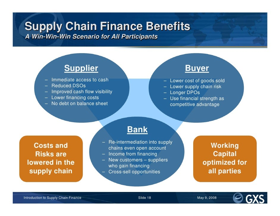 Introduction To Supply Chain Finance.Introduction To ...