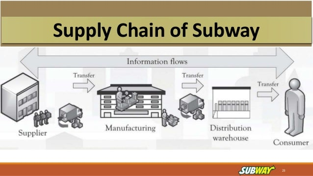 Supply Chain For International Brand