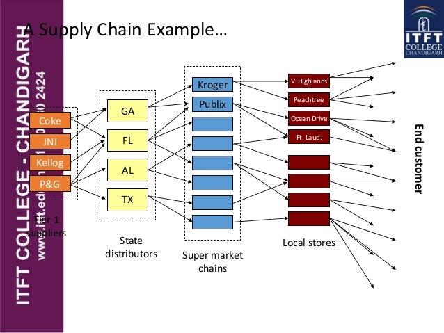 supply chain management of rahimafrooz super shop agora