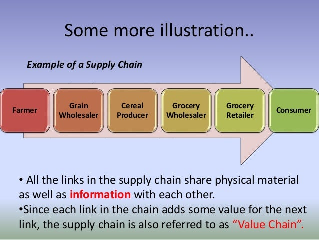 Grocery Supply Chain Example of a Supply Chain