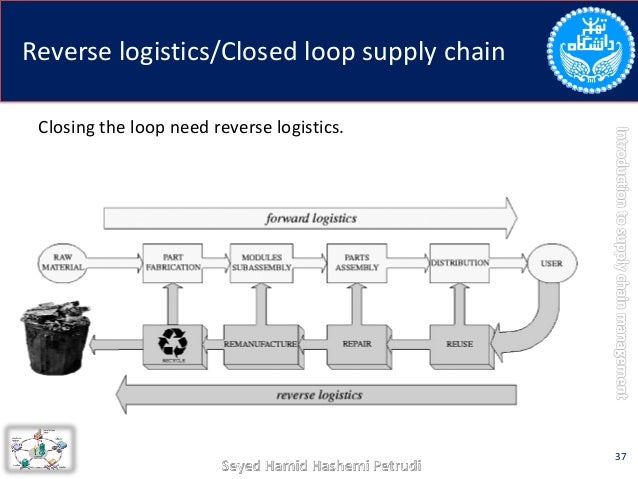 Logistics and Supply Chain Management essay writing wiki