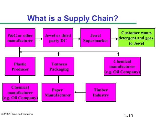 Grocery Supply Chain What is a Supply Chain