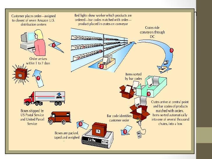 zara process flow diagram #9 Process Safety Management zara process flow diagram
