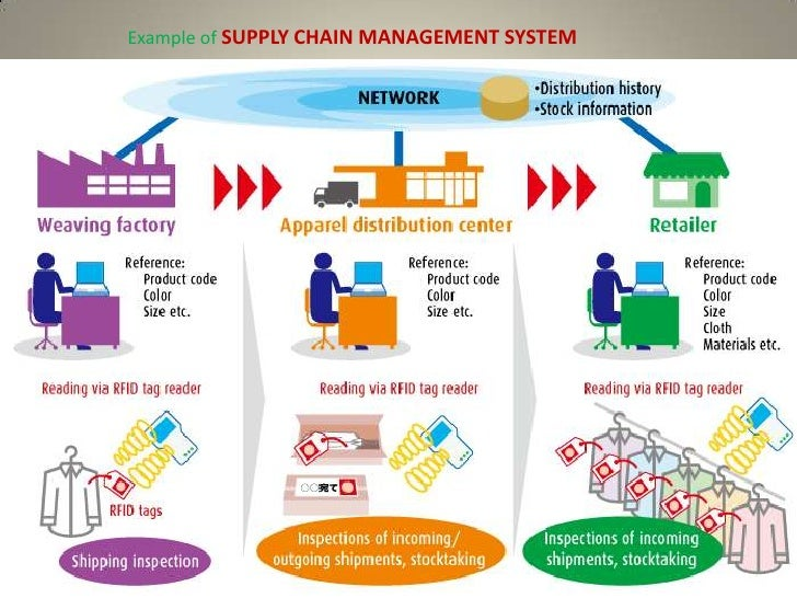 supply chain management system    server operation     example of supply chain management system