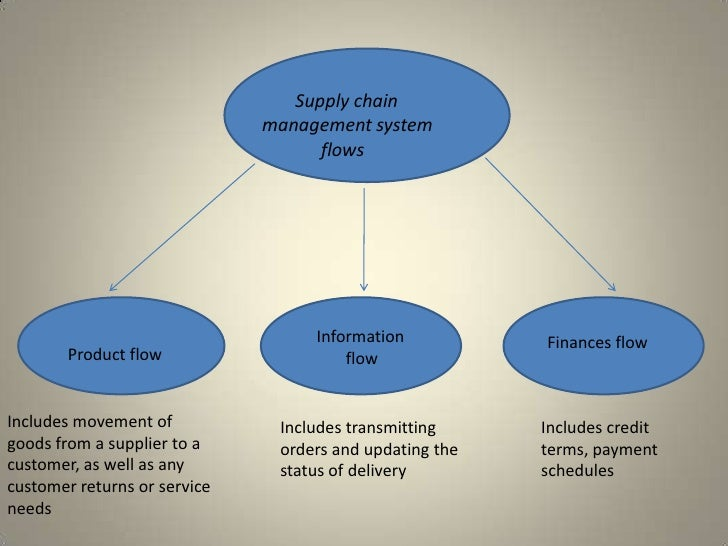 principles of supply chain management essay