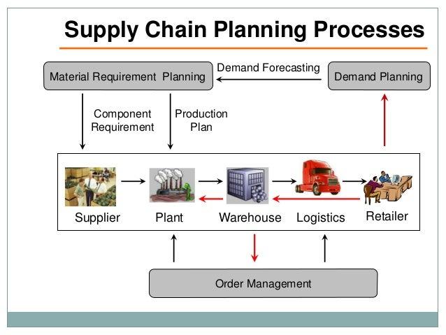 parties involved in the supply chain When all participants in a supply chain strive to provide value to their direct and   a supply chain in the construction industry includes all parties involved in.
