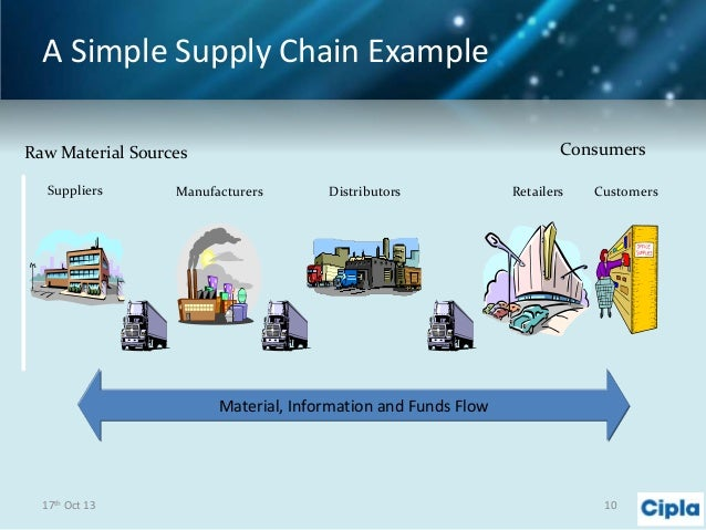 links in supply chain