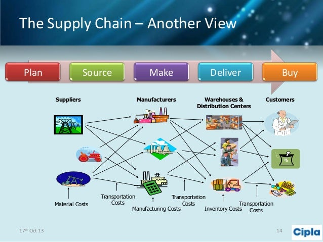 managing supply chain disruptions essay