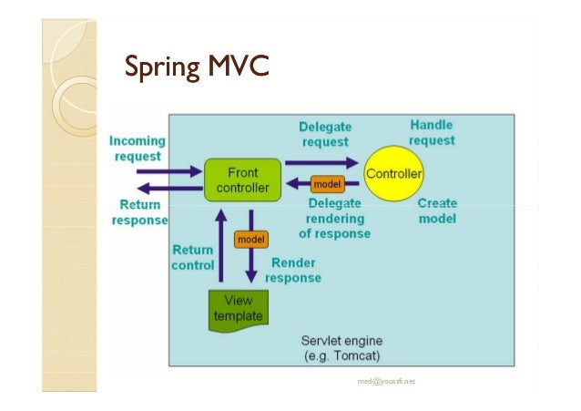 MVC Tutorial in PDF
