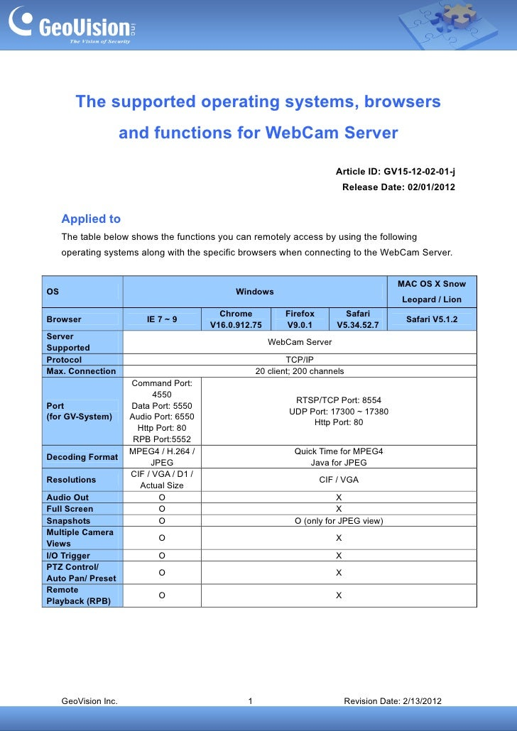 The supported operating systems, browsers                      and functions for WebCam Server                            ...
