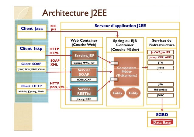Support jee spring inversion de controle ioc et spring mvc for Architecture j2ee