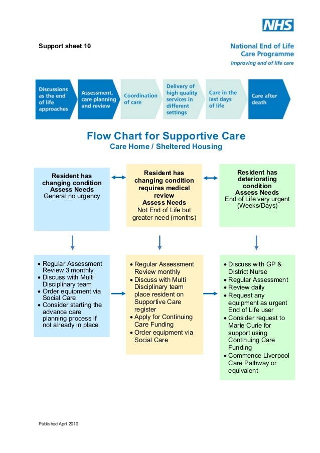 Support sheet 10  Flow Chart for Supportive Care Care Home / Sheltered Housing  Resident has changing condition Assess Nee...