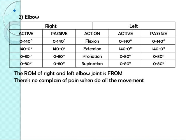 Elbow Range Of Motion Measurements Pictures to Pin on ...