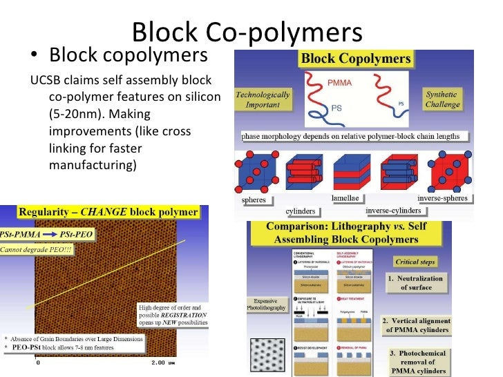 polymer research paper Research progress of organic polymer composite materials modified by carbon nanotube 43 nanotube composite material elastic modulus and tensile strength are increased.