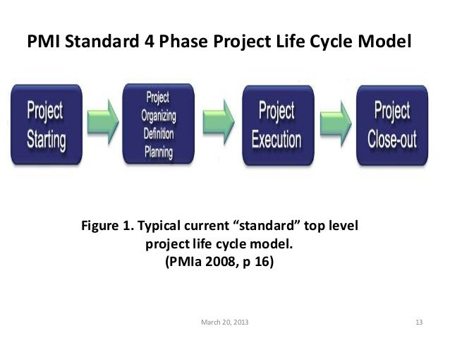 The Six Phase Comprehensive Project Life Cycle Model 2013