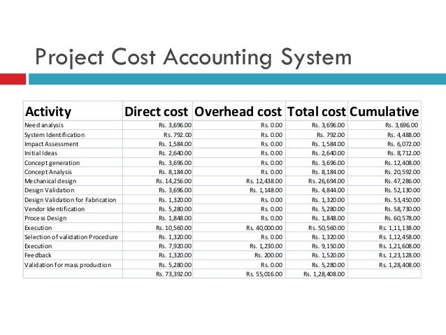 Cost Estimation In Project Management Case Of Solar