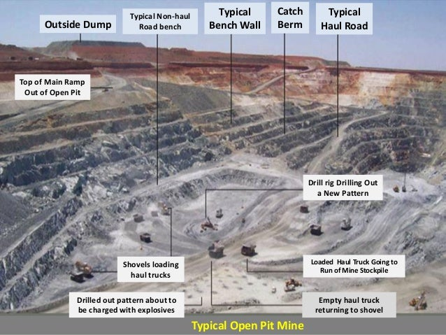 open pit mining at its best Mining arizona arizona has led copper production in the us since 1910 and still enjoys that distinction quarry mining- an open-pit mine where the mineral or rock extracted is commonly used in the building or aggregate industry.