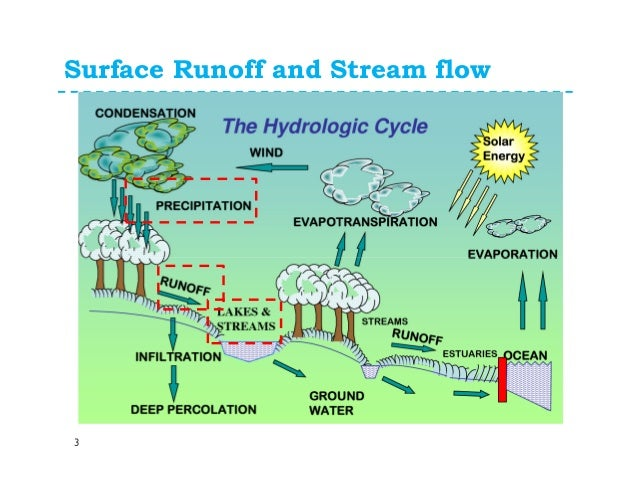 surface runoff View surface runoff prediction research papers on academiaedu for free.