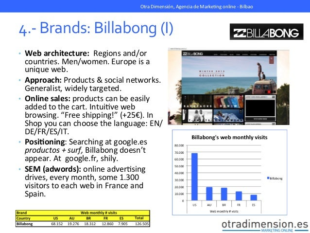 Surf brands social media online strategy - Billabong bilbao ...