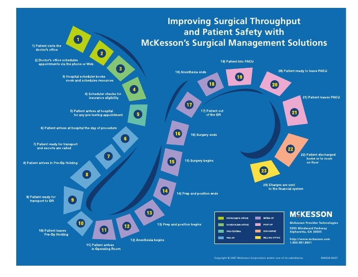 Surgical Management Solutions Diagram