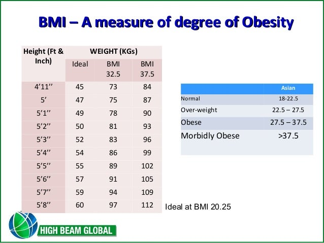 Bmi index for asian females dating 6