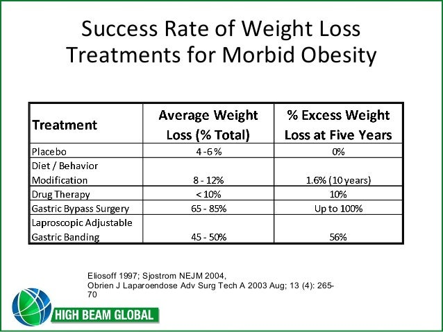weight loss obesity management market worth 361 The weight management program when you breathe and take in oxygen, the fat molecules are combined with the additional oxygen atoms causing oxidation.