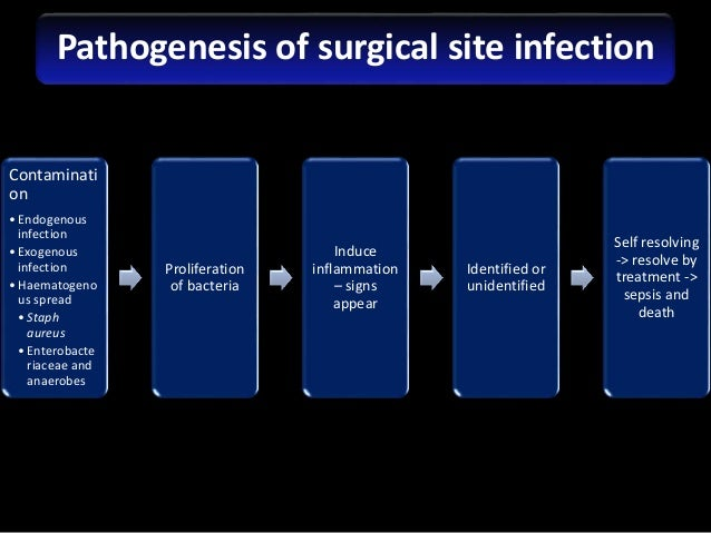 preventing wound infection in orthopaedic surgery Commentary on a study on the safest method of wound closure after orthopaedic surgery,  the risk for wound infection was more than  on preventing surgical fires.