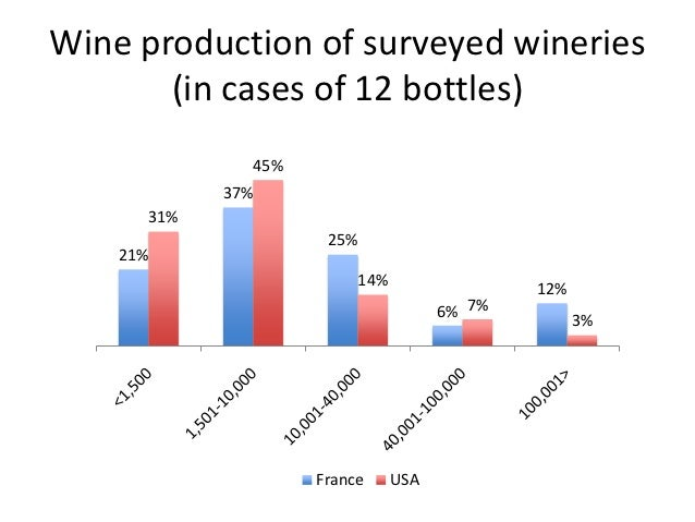 french wine industry Summary history & tradition of wine  a breakthrough that moved the wine industry into a new age  the french wine industry took off at this point,.
