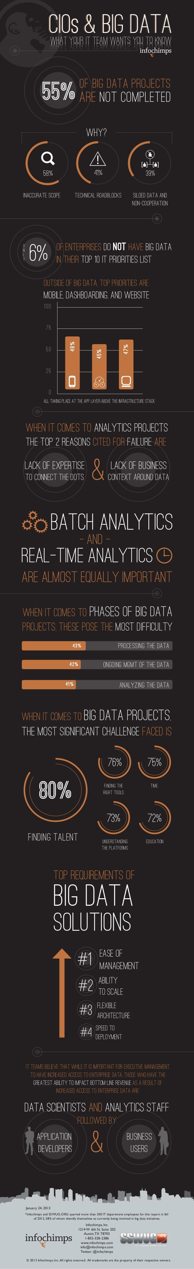 CIOS & BIG DATA                     What Your IT Team Wants You to Know                                          of Big Da...