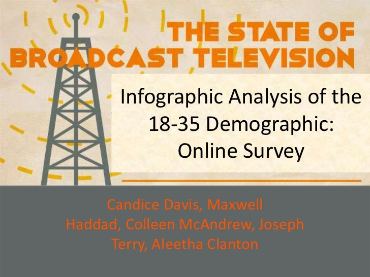 Infographic Analysis of the 18-35 Demographic: Online Survey<br />Candice Davis, Maxwell Haddad, Colleen McAndrew, Joseph ...