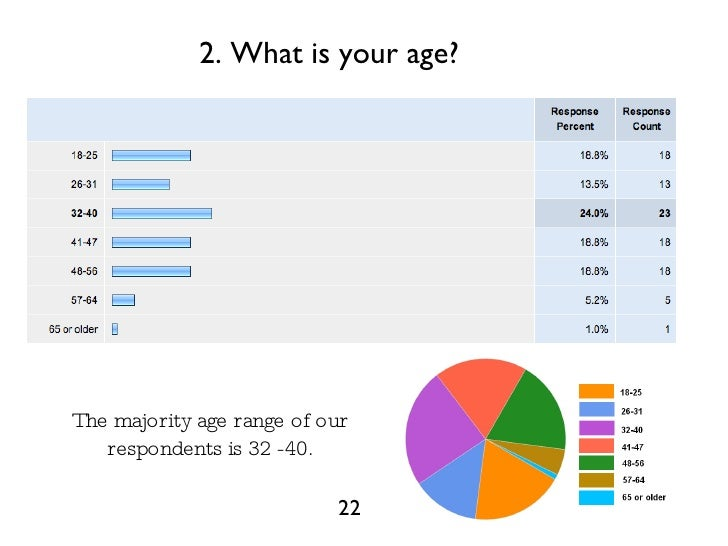 What is the age range for dating