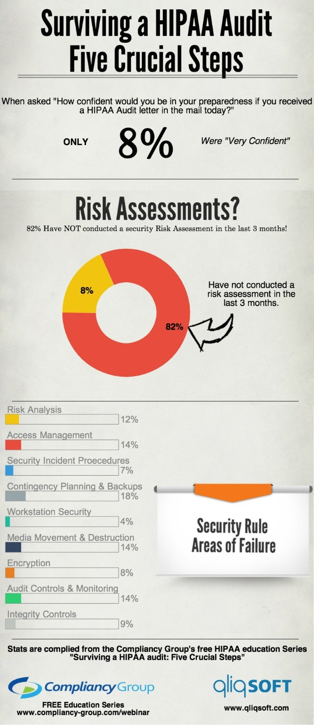 Surving a HIPAA Audit Infographic