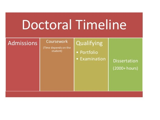 online doctorate without dissertation When i first began my phd i see no reason why, for example, more dissertation advisers couldn't be enthusiastic about seeing early drafts.