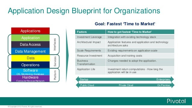 © Copyright 2013 Pivotal. All rights reserved. Application Design Blueprint for Organizations Hardware Compute/Storage/Net...