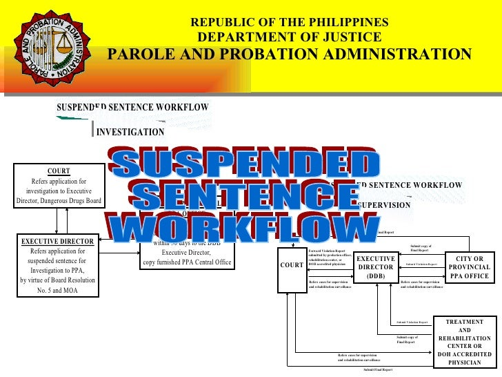 SUSPENDED  SENTENCE  WORKFLOW REPUBLIC OF THE PHILIPPINES DEPARTMENT OF JUSTICE PAROLE AND PROBATION ADMINISTRATION