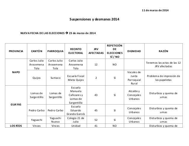 11 de marzo de 2014 Suspensiones y desmanes 2014 NUEVA FECHA DE LAS ELECCIONES  23 de marzo de 2014 PROVINCIA CANTÓN PARR...