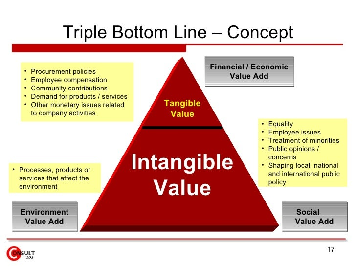 the concept of triple bottom line The term the triple bottom line (often abbreviated as tbl or 3bl) has been around for around 20 years now hence for most organizations, the triple bottom line concept is changing the way that businesses, nonprofits and even local and federal governments measure their contribution and worth.