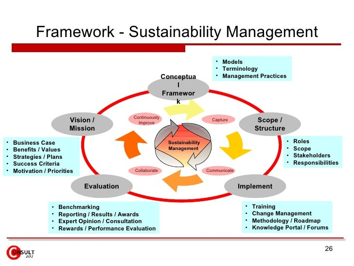 roadmap to csr sustainability in