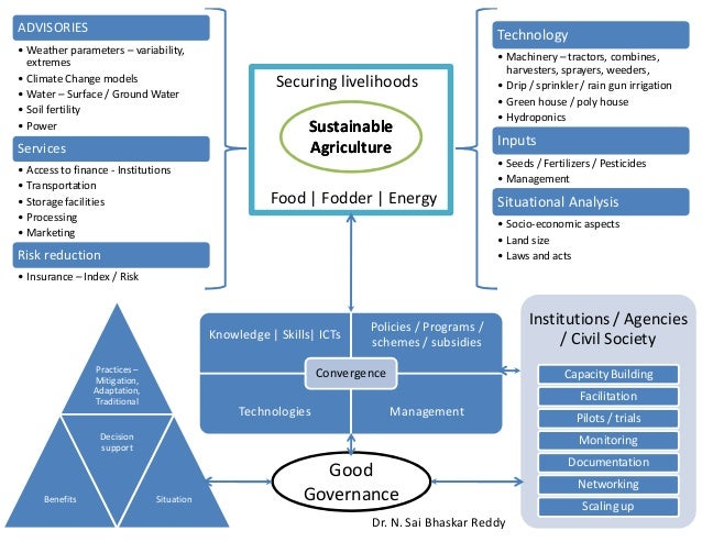 Sustainable Agriculture Framework
