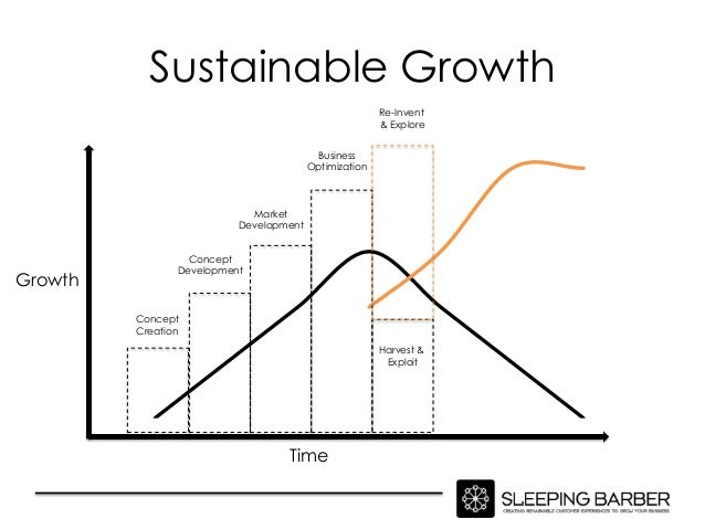 Sustainable Growth                                                       Re-Invent                                        ...