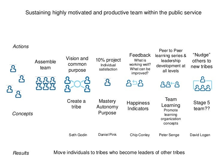 Sustaining highly motivated and productive team within the public service<br />Actions<br />Peer to Peer learning series &...