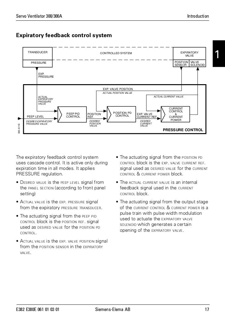 Expiratory Valve Ventilator Expiratory Valve Position