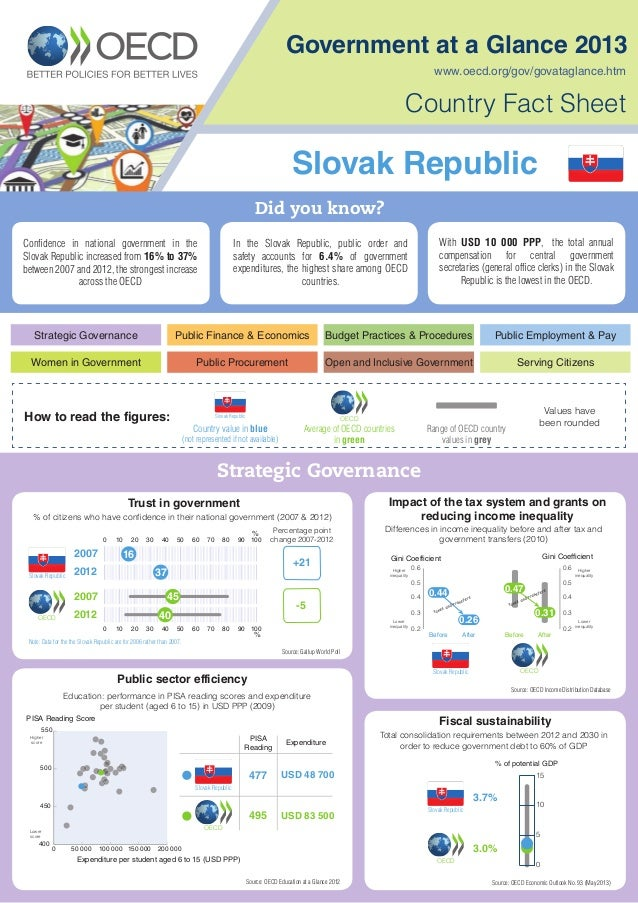 Government at a Glance 2013, Country Fact Sheet: Slovak Republic